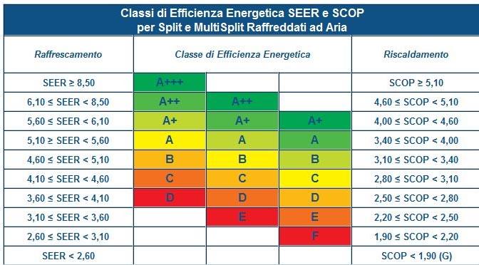 Eurotherm caldaie condizionatori climatizzatori e for Climatizzatori classe energetica a